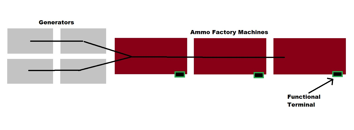 ammo factory layout to print infinite ammo